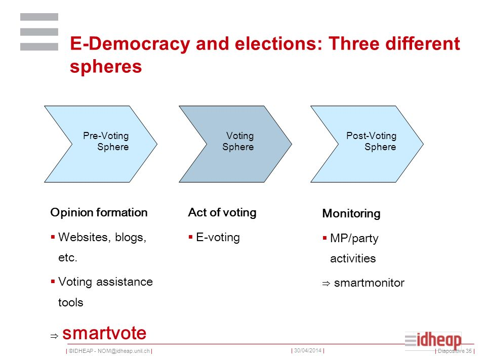 | ©IDHEAP - | | 30/04/2014 | E-Democracy and elections: Three different spheres Pre-Voting Sphere Voting Sphere Post-Voting Sphere Opinion formation Websites, blogs, etc.