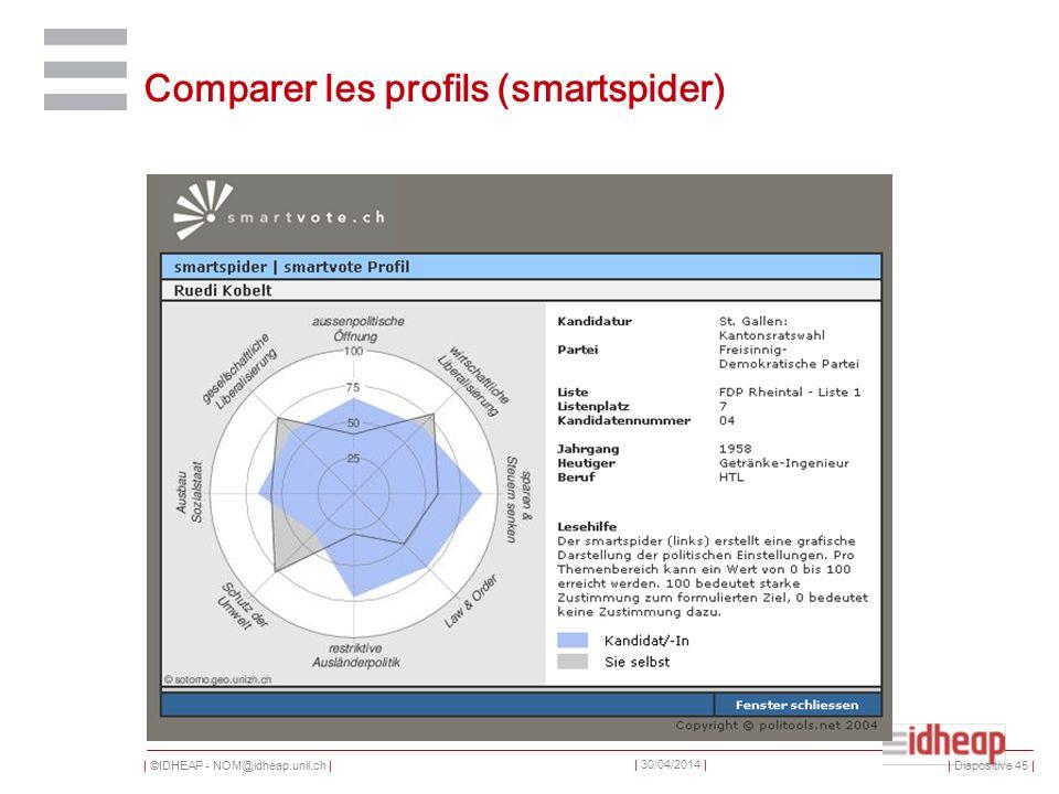 | ©IDHEAP - NOM@idheap.unil.ch | | 30/04/2014 | Comparer les profils (smartspider) | Diapositive 45 |
