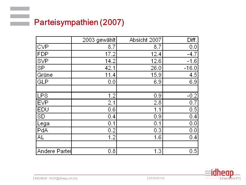 | ©IDHEAP - NOM@idheap.unil.ch | | 30/04/2014 | Parteisympathien (2007) | Diapositive 57 |