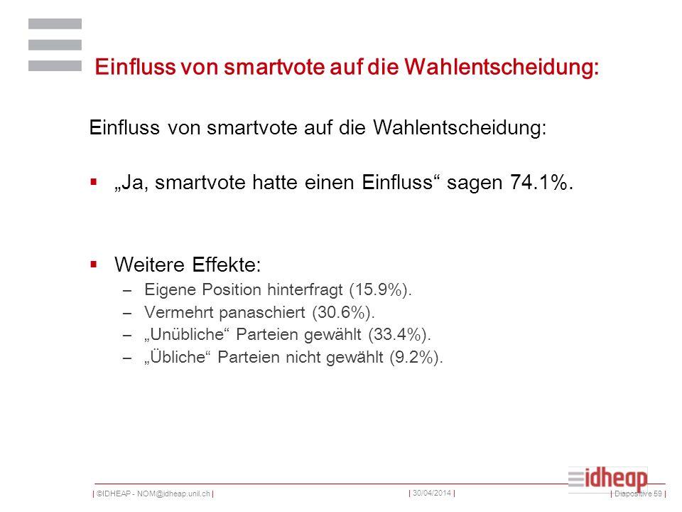 | ©IDHEAP - NOM@idheap.unil.ch | | 30/04/2014 | Einfluss von smartvote auf die Wahlentscheidung: Ja, smartvote hatte einen Einfluss sagen 74.1%.