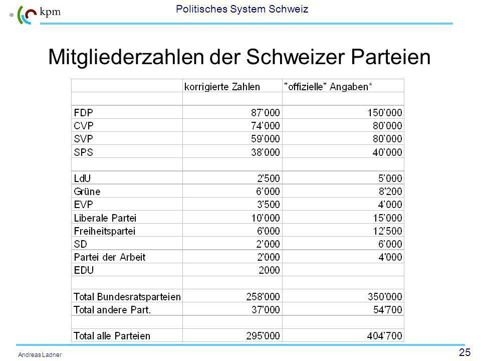 25 Politisches System Schweiz Andreas Ladner Mitgliederzahlen der Schweizer Parteien