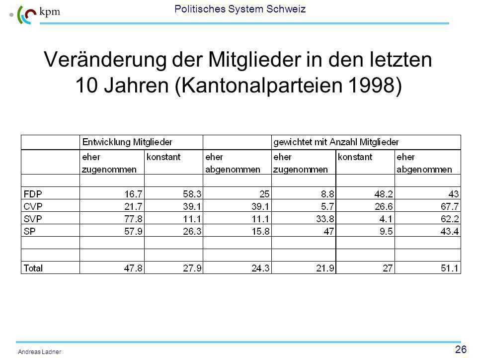 26 Politisches System Schweiz Andreas Ladner Veränderung der Mitglieder in den letzten 10 Jahren (Kantonalparteien 1998)