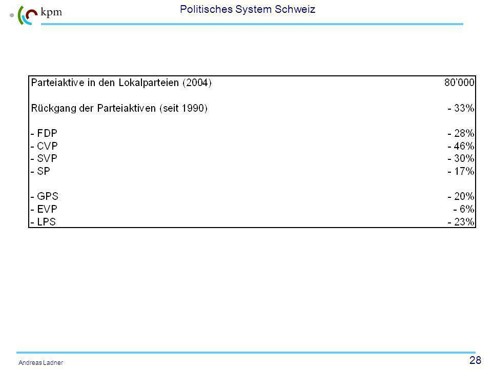28 Politisches System Schweiz Andreas Ladner