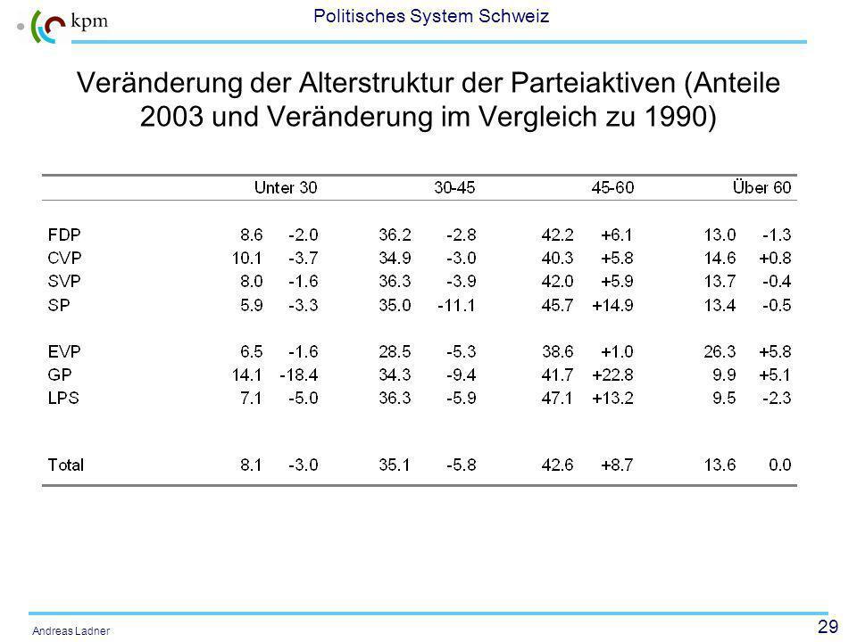 29 Politisches System Schweiz Andreas Ladner Veränderung der Alterstruktur der Parteiaktiven (Anteile 2003 und Veränderung im Vergleich zu 1990)