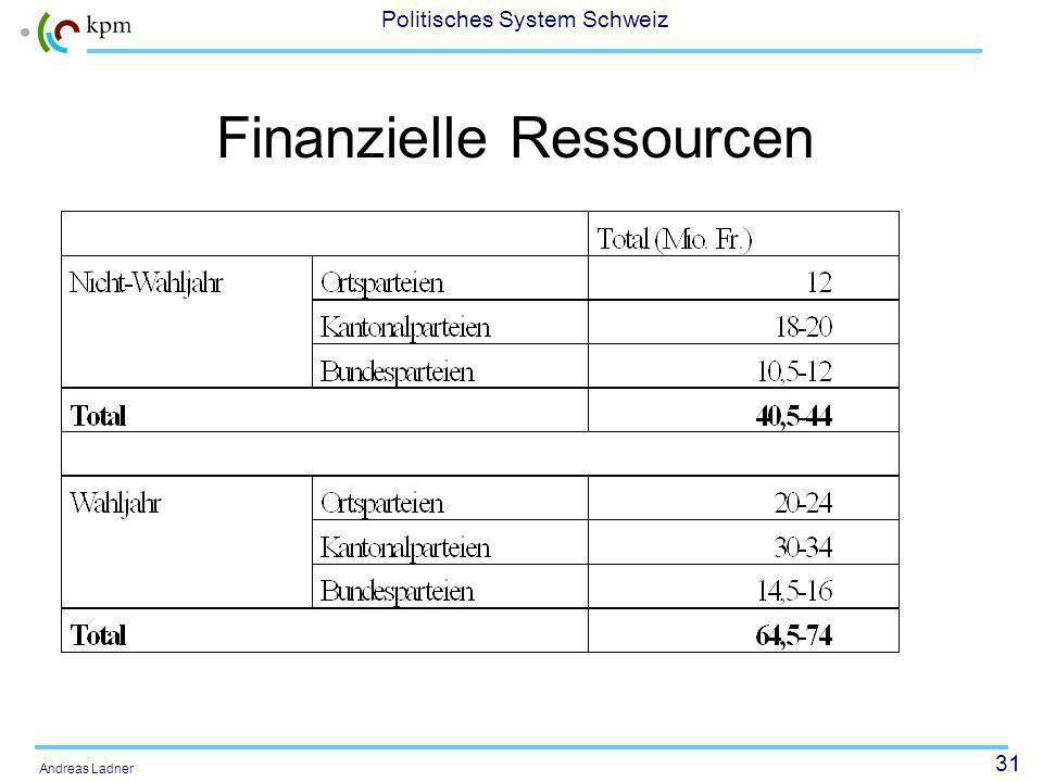 31 Politisches System Schweiz Andreas Ladner Finanzielle Ressourcen