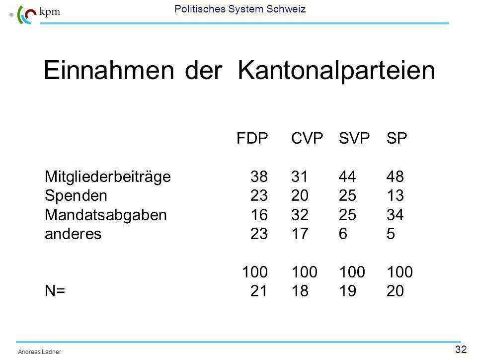 32 Politisches System Schweiz Andreas Ladner Einnahmen der Kantonalparteien FDPCVPSVPSP Mitgliederbeiträge38314448 Spenden23202513 Mandatsabgaben16322534 anderes231765 100100100100 N=21181920
