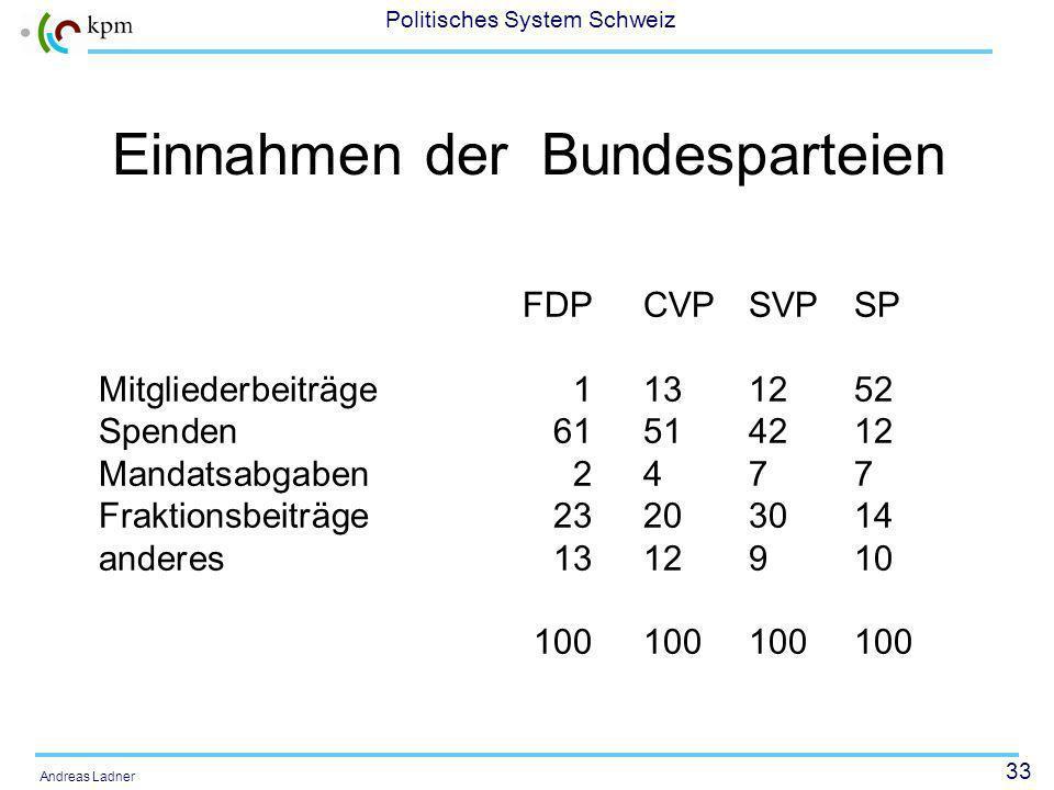 33 Politisches System Schweiz Andreas Ladner Einnahmen der Bundesparteien FDPCVPSVPSP Mitgliederbeiträge1131252 Spenden61514212 Mandatsabgaben2477 Fraktionsbeiträge23203014 anderes1312910 100100100100