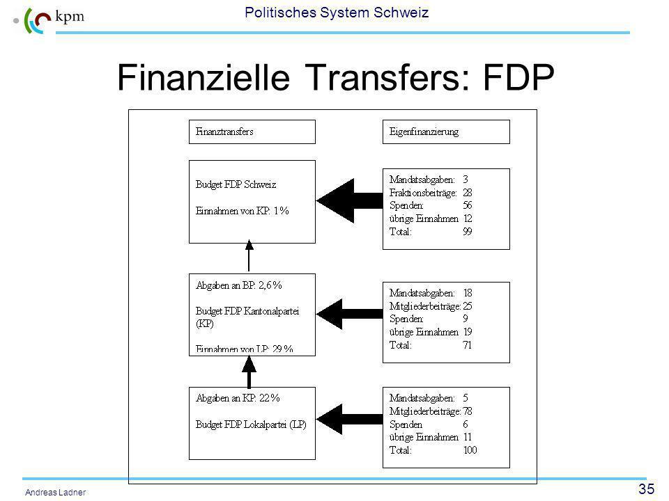 35 Politisches System Schweiz Andreas Ladner Finanzielle Transfers: FDP