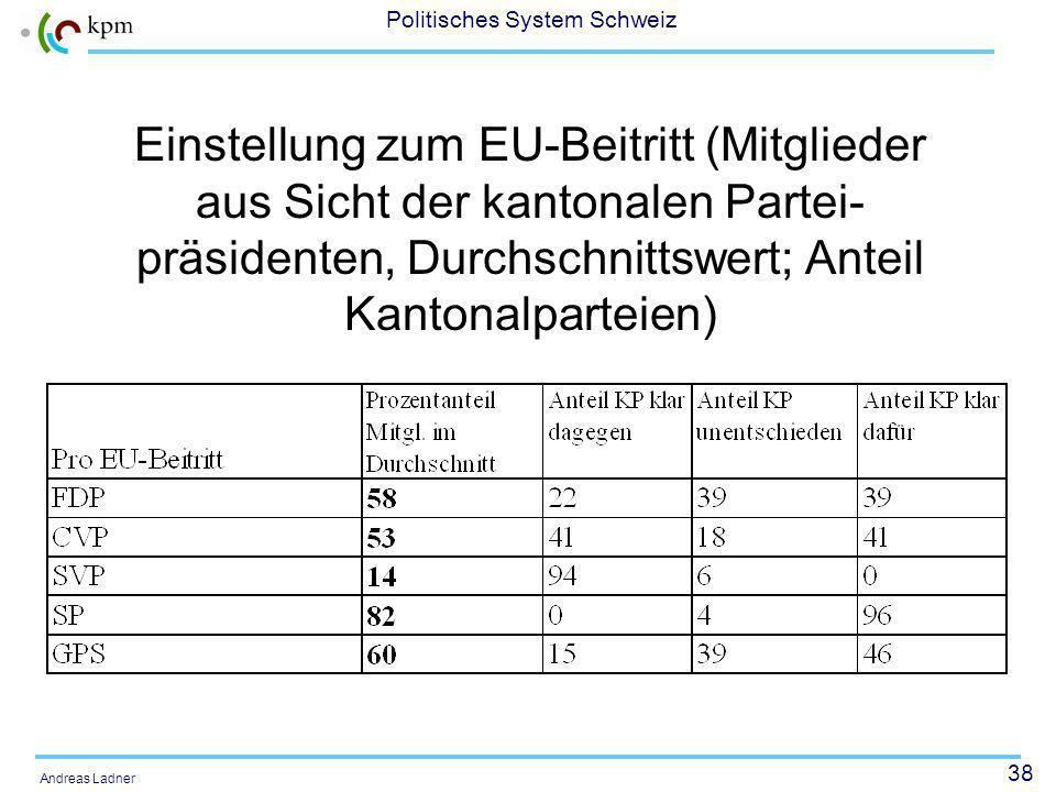 38 Politisches System Schweiz Andreas Ladner Einstellung zum EU-Beitritt (Mitglieder aus Sicht der kantonalen Partei- präsidenten, Durchschnittswert; Anteil Kantonalparteien)