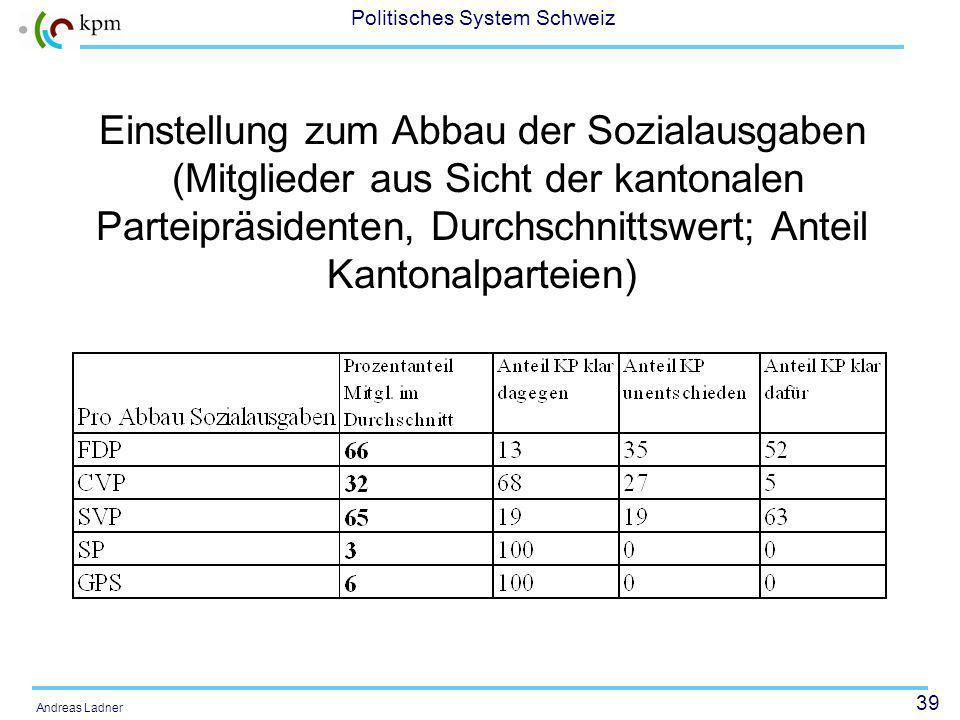 39 Politisches System Schweiz Andreas Ladner Einstellung zum Abbau der Sozialausgaben (Mitglieder aus Sicht der kantonalen Parteipräsidenten, Durchschnittswert; Anteil Kantonalparteien)