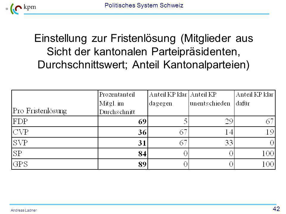 42 Politisches System Schweiz Andreas Ladner Einstellung zur Fristenlösung (Mitglieder aus Sicht der kantonalen Parteipräsidenten, Durchschnittswert; Anteil Kantonalparteien )