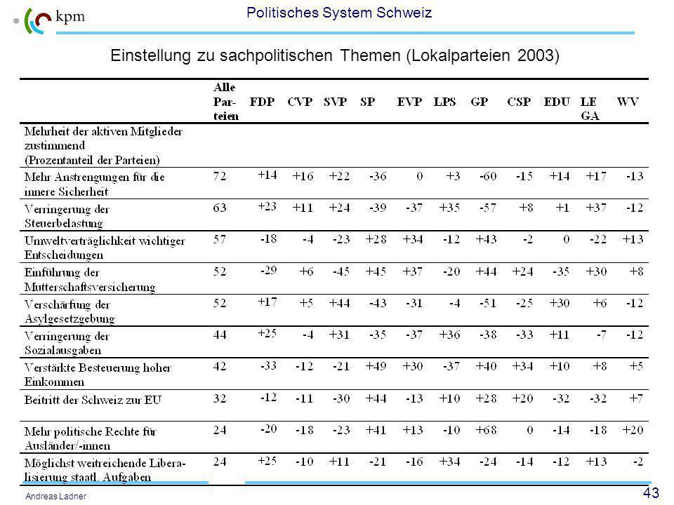 43 Politisches System Schweiz Andreas Ladner Einstellung zu sachpolitischen Themen (Lokalparteien 2003)