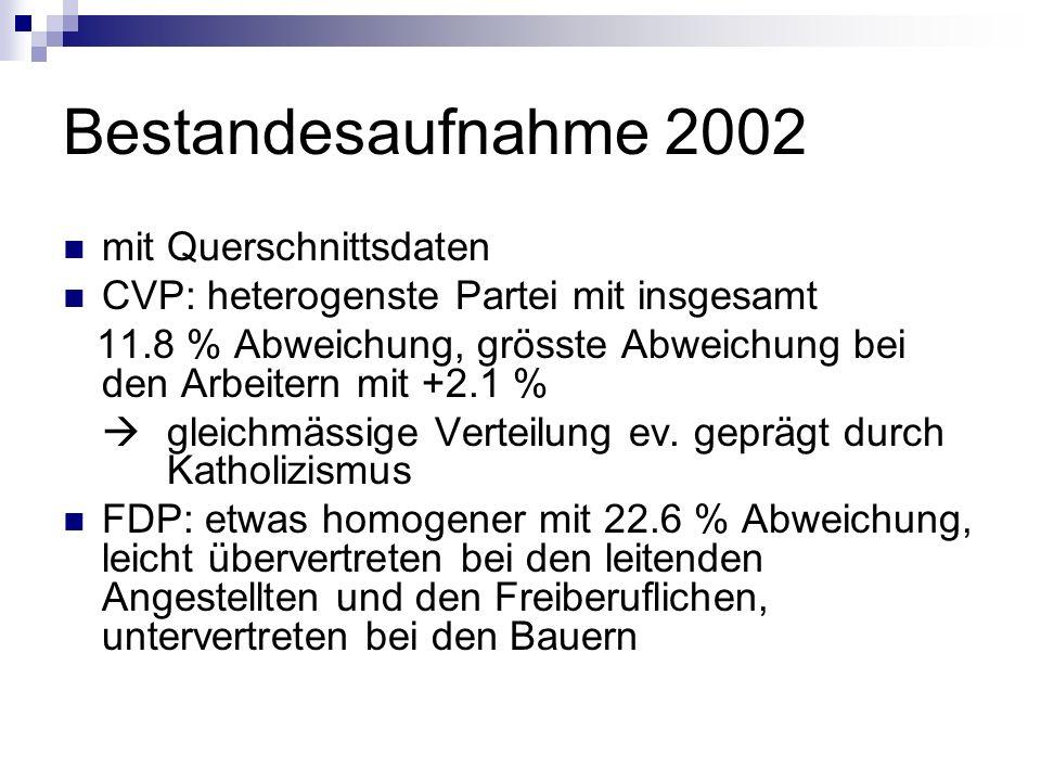 Bestandesaufnahme 2002 mit Querschnittsdaten CVP: heterogenste Partei mit insgesamt 11.8 % Abweichung, grösste Abweichung bei den Arbeitern mit +2.1 %