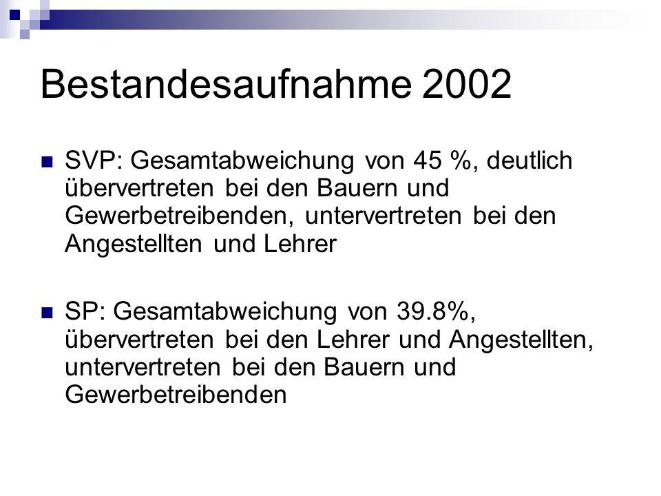 Bestandesaufnahme 2002 SVP: Gesamtabweichung von 45 %, deutlich übervertreten bei den Bauern und Gewerbetreibenden, untervertreten bei den Angestellte
