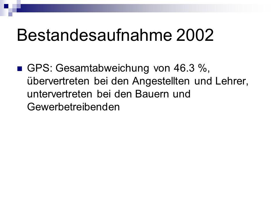 Bestandesaufnahme 2002 GPS: Gesamtabweichung von 46.3 %, übervertreten bei den Angestellten und Lehrer, untervertreten bei den Bauern und Gewerbetreib