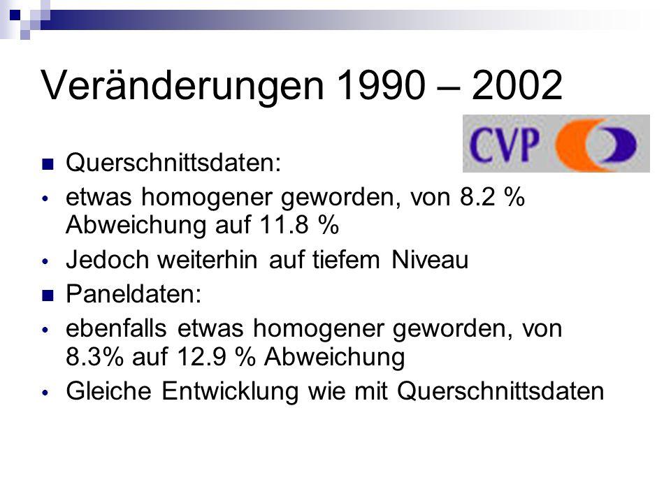 Veränderungen 1990 – 2002 Querschnittsdaten: etwas homogener geworden, von 8.2 % Abweichung auf 11.8 % Jedoch weiterhin auf tiefem Niveau Paneldaten: