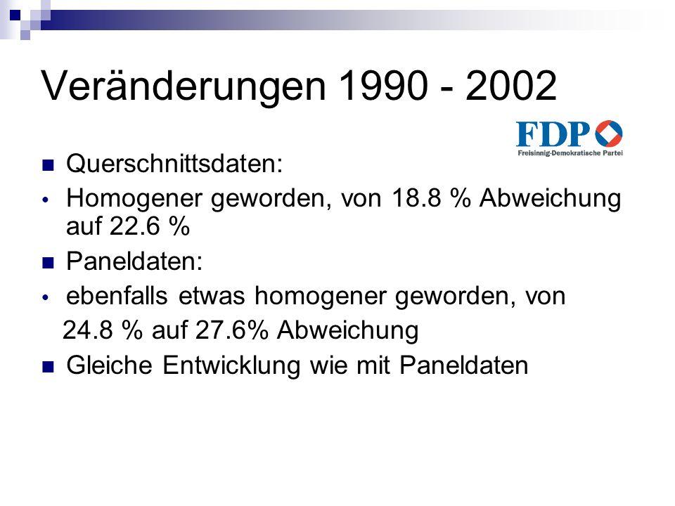 Veränderungen 1990 - 2002 Querschnittsdaten: Homogener geworden, von 18.8 % Abweichung auf 22.6 % Paneldaten: ebenfalls etwas homogener geworden, von
