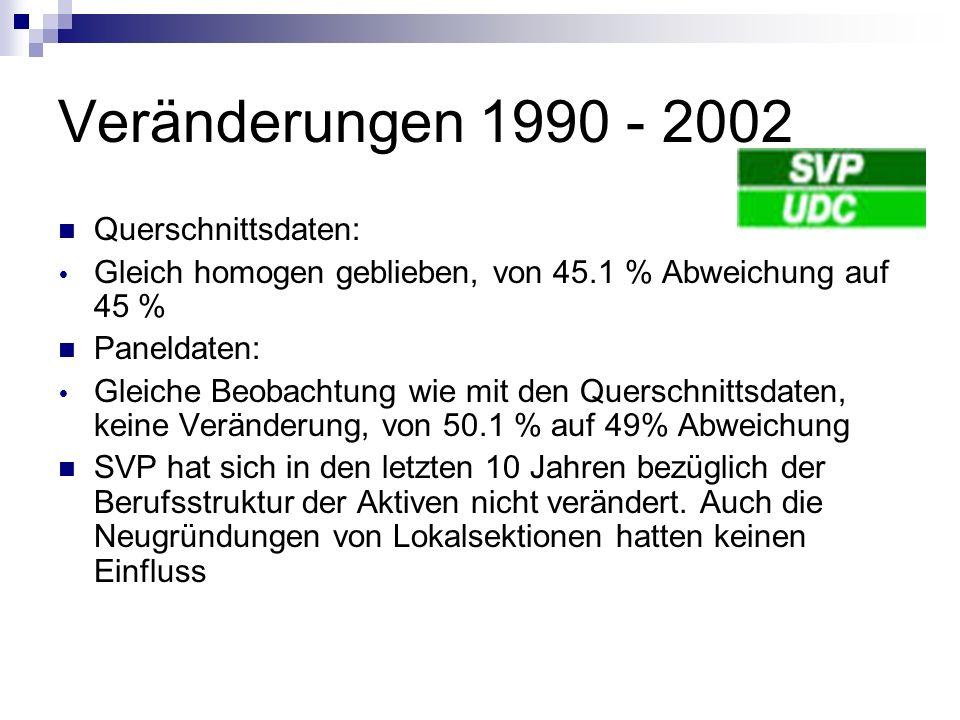 Veränderungen 1990 - 2002 Querschnittsdaten: Gleich homogen geblieben, von 45.1 % Abweichung auf 45 % Paneldaten: Gleiche Beobachtung wie mit den Quer