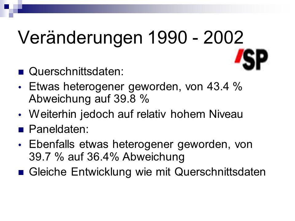 Veränderungen 1990 - 2002 Querschnittsdaten: Etwas heterogener geworden, von 43.4 % Abweichung auf 39.8 % Weiterhin jedoch auf relativ hohem Niveau Pa