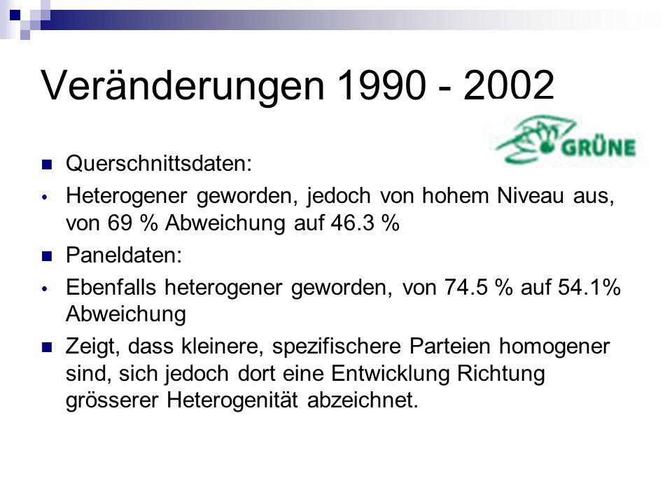 Veränderungen 1990 - 2002 Querschnittsdaten: Heterogener geworden, jedoch von hohem Niveau aus, von 69 % Abweichung auf 46.3 % Paneldaten: Ebenfalls h
