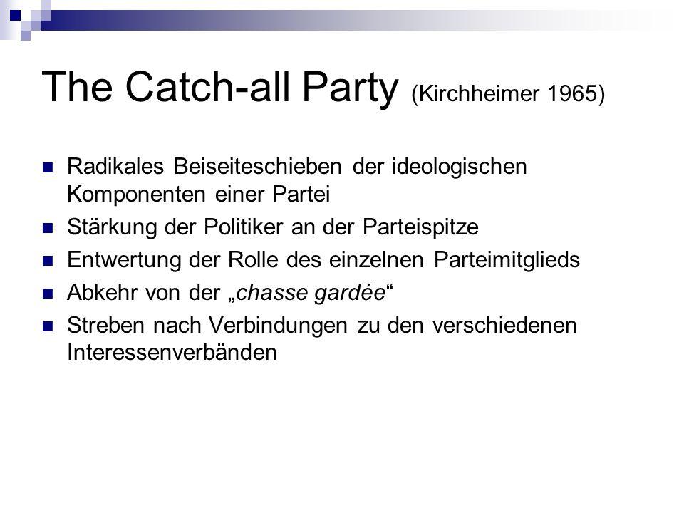 The Catch-all Party (Kirchheimer 1965) Radikales Beiseiteschieben der ideologischen Komponenten einer Partei Stärkung der Politiker an der Parteispitz