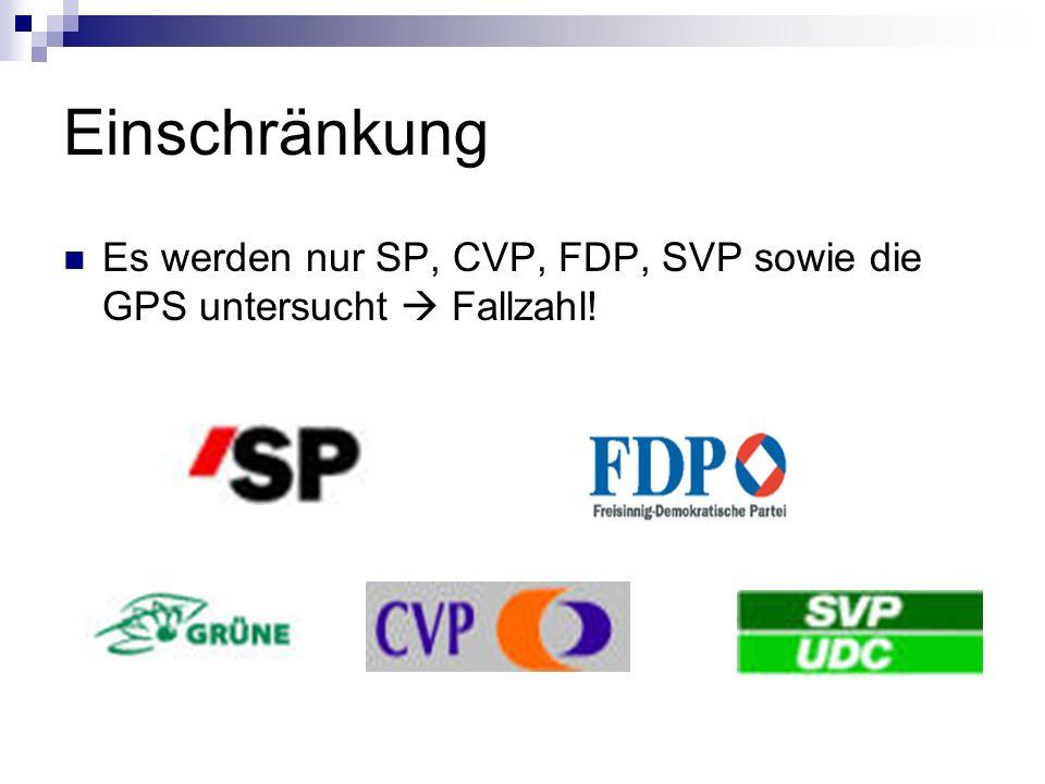 Einschränkung Es werden nur SP, CVP, FDP, SVP sowie die GPS untersucht Fallzahl!
