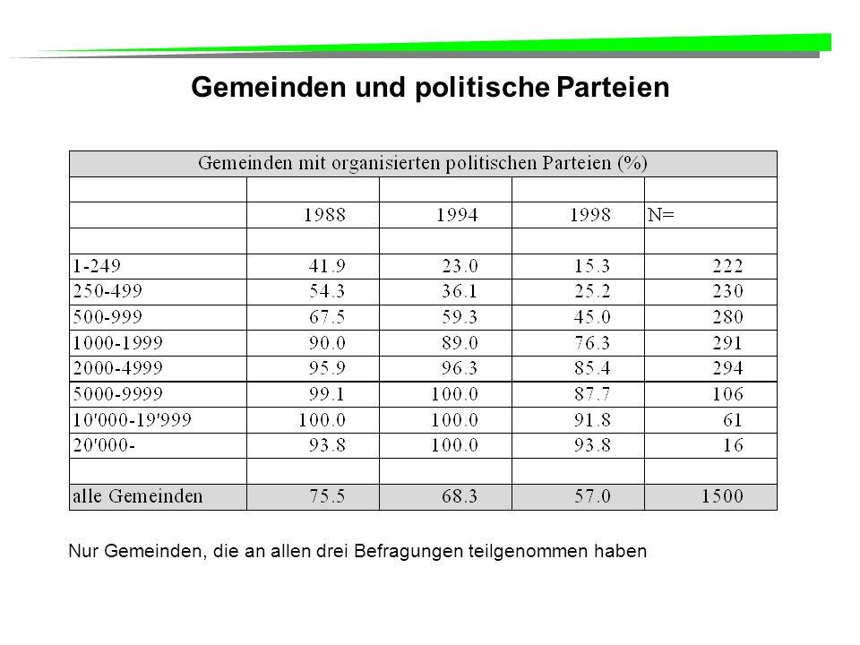 Gemeinden und politische Parteien Nur Gemeinden, die an allen drei Befragungen teilgenommen haben