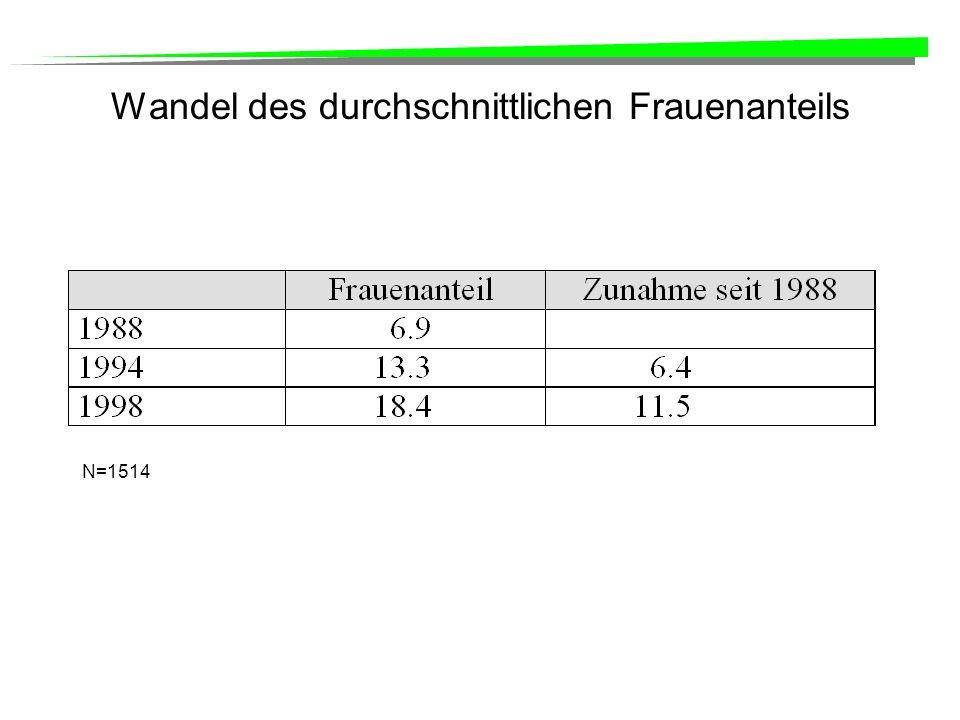 Wandel des durchschnittlichen Frauenanteils N=1514
