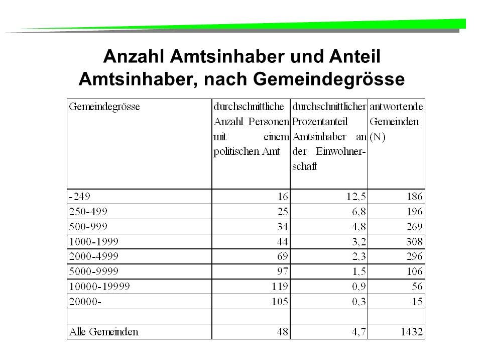 Anzahl Amtsinhaber und Anteil Amtsinhaber, nach Gemeindegrösse