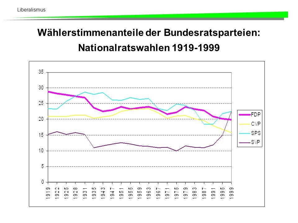 Liberalismus Kapitel 4: Liberalismus 1Politische Idee des Liberalismus 2Träger der liberalen Bewegung 3Liberalismus am Beispiel des Schweizer Freisinns