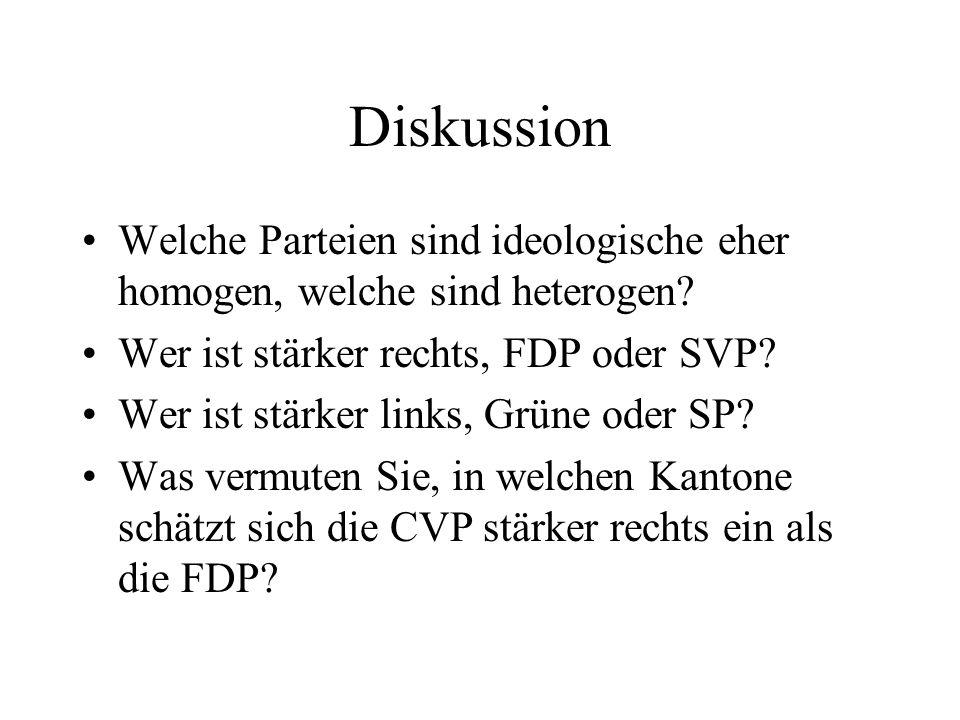 Diskussion Welche Parteien sind ideologische eher homogen, welche sind heterogen.