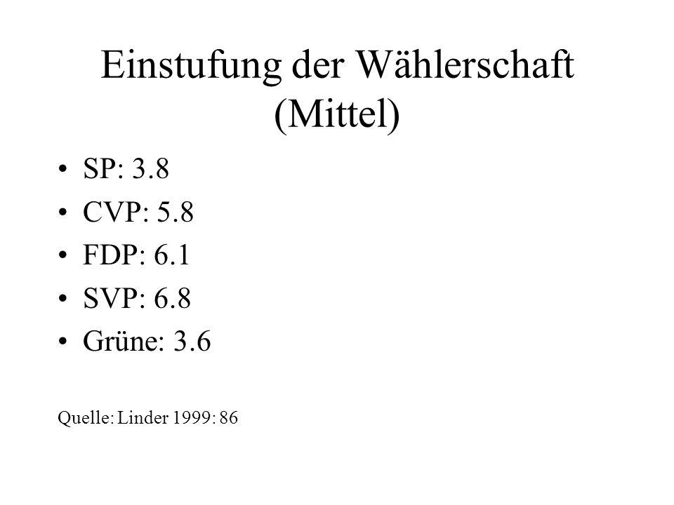 Einstufung der Wählerschaft (Mittel) SP: 3.8 CVP: 5.8 FDP: 6.1 SVP: 6.8 Grüne: 3.6 Quelle: Linder 1999: 86
