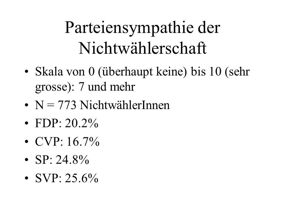 Parteiensympathie der Nichtwählerschaft Skala von 0 (überhaupt keine) bis 10 (sehr grosse): 7 und mehr N = 773 NichtwählerInnen FDP: 20.2% CVP: 16.7% SP: 24.8% SVP: 25.6%