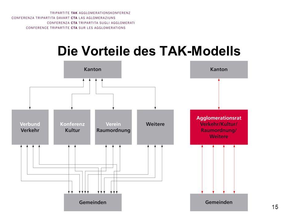 15 Die Vorteile des TAK-Modells