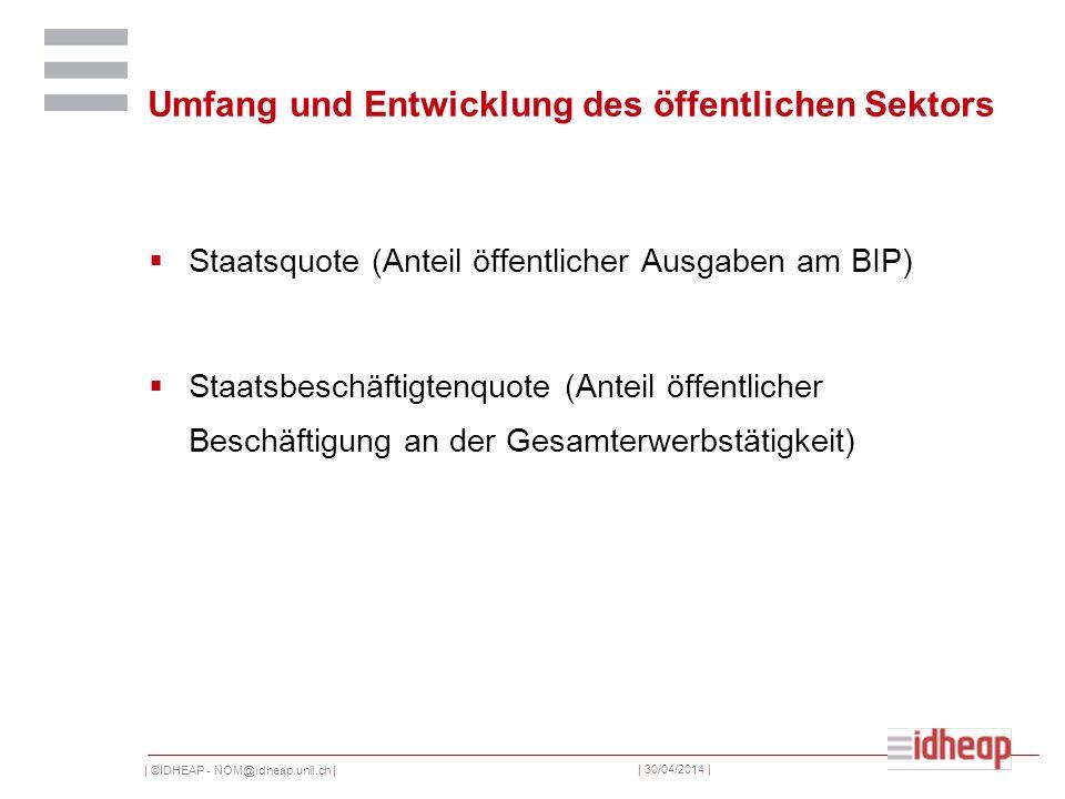 | ©IDHEAP - NOM@idheap.unil.ch | | 30/04/2014 | Umfang und Entwicklung des öffentlichen Sektors Staatsquote (Anteil öffentlicher Ausgaben am BIP) Staatsbeschäftigtenquote (Anteil öffentlicher Beschäftigung an der Gesamterwerbstätigkeit)