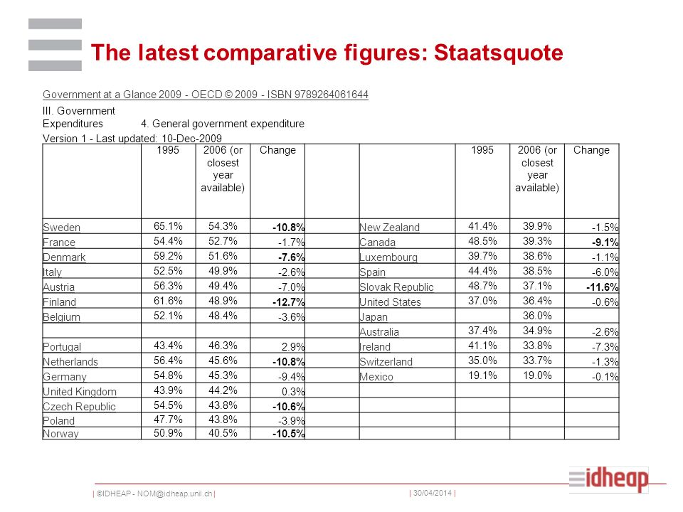 | ©IDHEAP - NOM@idheap.unil.ch | | 30/04/2014 | The latest comparative figures: Staatsquote Government at a Glance 2009 - OECD © 2009 - ISBN 9789264061644 III.