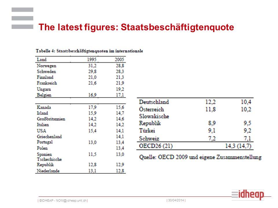 | ©IDHEAP - NOM@idheap.unil.ch | | 30/04/2014 | The latest figures: Staatsbeschäftigtenquote