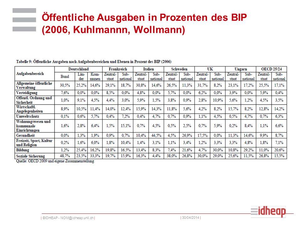| ©IDHEAP - NOM@idheap.unil.ch | | 30/04/2014 | Öffentliche Ausgaben in Prozenten des BIP (2006, Kuhlmannn, Wollmann)