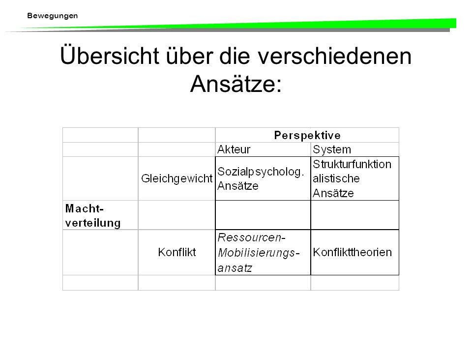 Bewegungen Weitere Ansätze: Strukturfunktionalistische Ansätze: sozialer Wandel führt zu Desorganisation und unkonventionellem Handeln (individuell: K