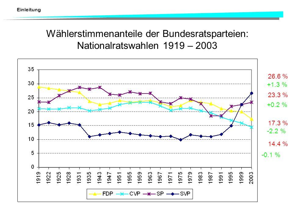 Einleitung Wählerstimmenanteile der Bundesratsparteien: Nationalratswahlen 1919 – 2003 26.6 % 23.3 % 17.3 % 14.4 % -2.2 % -0.1 % +0.2 % +1.3 %