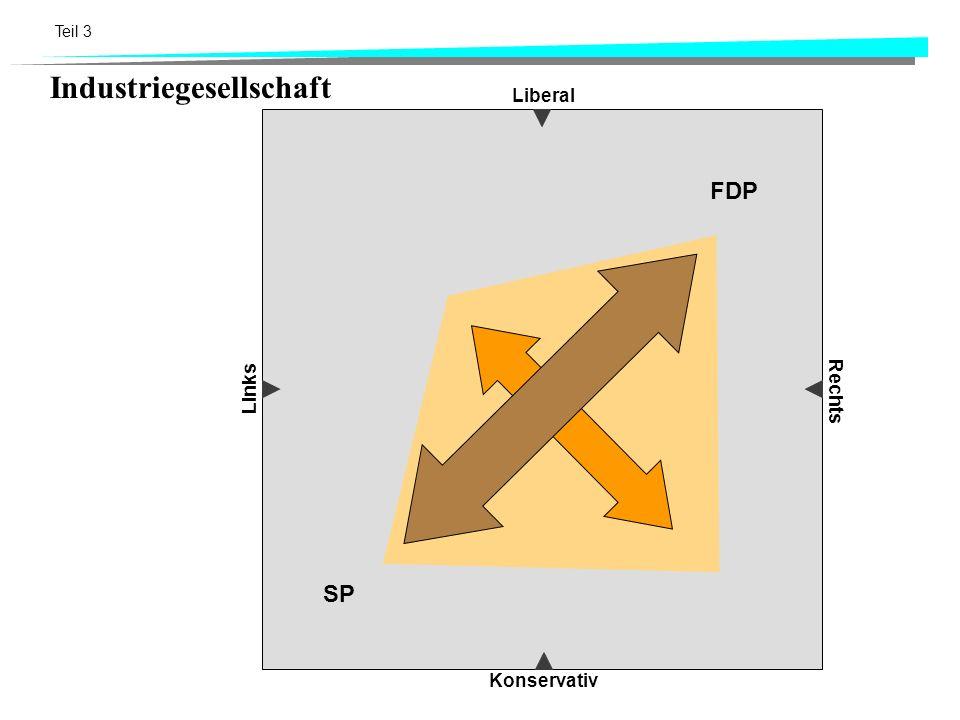 Teil 3 Liberal Konservativ Links Rechts Industriegesellschaft FDP SP