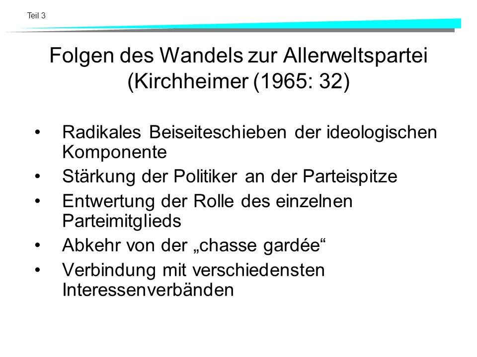 Teil 3 Die Umwandlung zur Allerweltspartei, ein Phänomen des Wettbewerbs (Kirchheimer (1965: 30) Eine Partei neigt dazu, sich dem erfolgreichen Stil ihres Kontrahenten anzupassen, weil sie hofft, am Tag der Wahl gut abzuschneiden, oder weil sie befürchtet, Wähler zu verlieren.