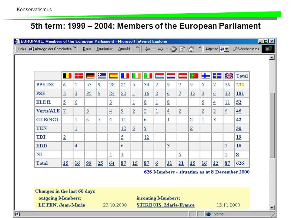 Konservatismus 5th term: 1999 – 2004: Members of the European Parliament