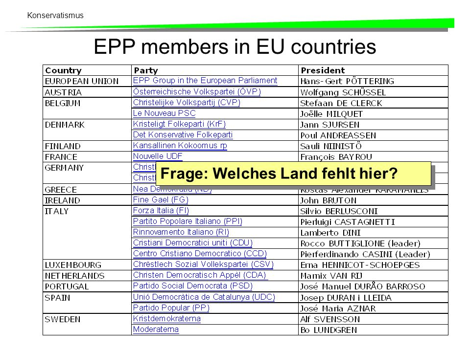 Konservatismus EPP members in EU countries Frage: Welches Land fehlt hier?