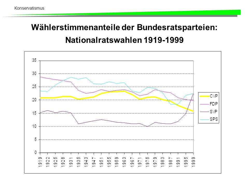 Konservatismus Wählerstimmenanteile der Bundesratsparteien: Nationalratswahlen 1919-1999