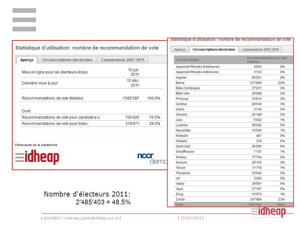 | ©IDHEAP – Andreas.Ladner@idheap.unil.ch | | 30/04/2014 | Nombre délecteurs 2011: 2 485 403 = 48.5%