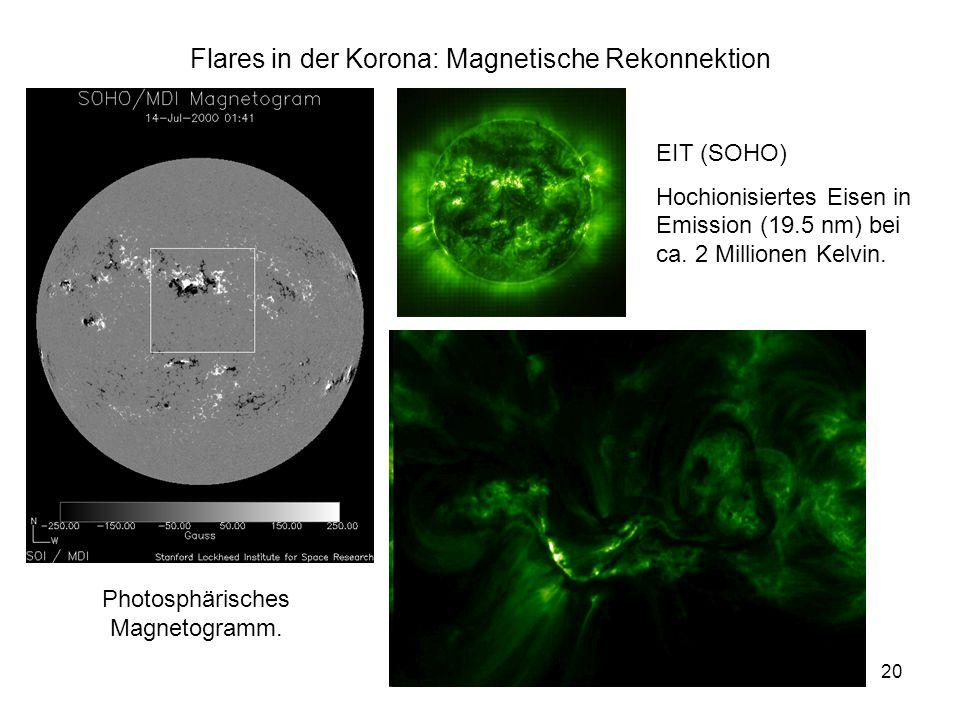 20 Flares in der Korona: Magnetische Rekonnektion Photosphärisches Magnetogramm. EIT (SOHO) Hochionisiertes Eisen in Emission (19.5 nm) bei ca. 2 Mill