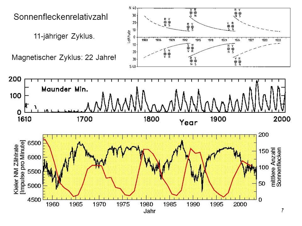 8 Die Sonne im Röntgenlicht: Korona Ein Magnetogramm im sichtbaren Licht: Photosphäre Sonnenzyklus EIT/SOHO, Fe XII, 2 Mil.