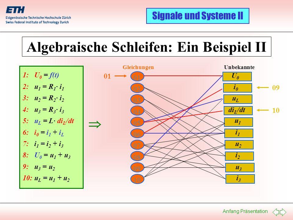 Anfang Präsentation Signale und Systeme II Algebraische Schleifen: Ein Beispiel II 1: U 0 = f(t) 2: u 1 = R 1 · i 1 3: u 2 = R 2 · i 2 4: u 3 = R 3 ·