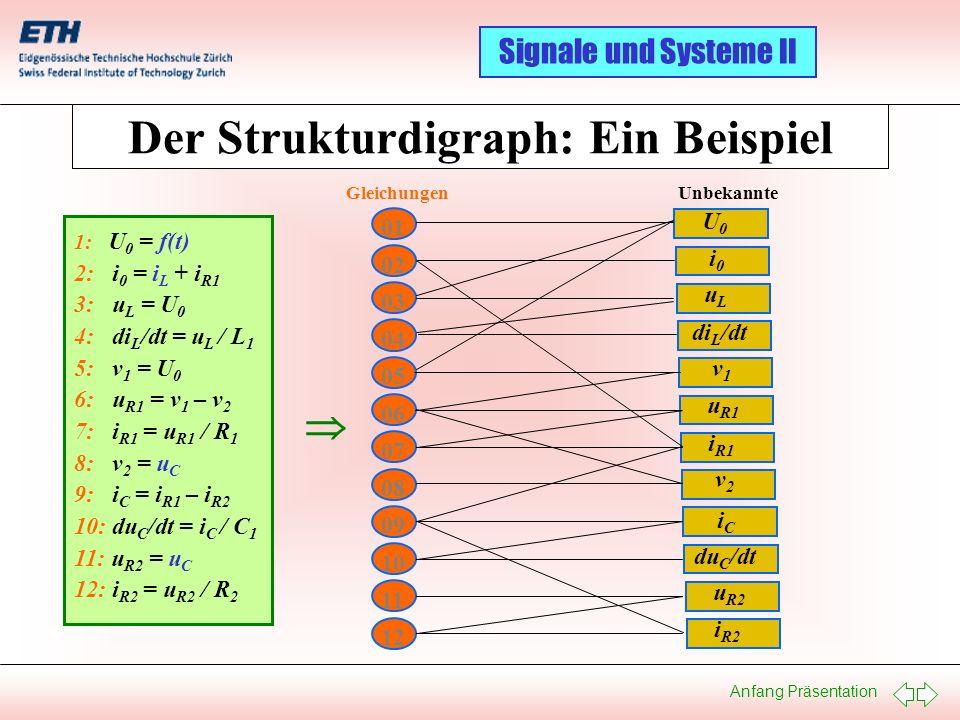 Anfang Präsentation Signale und Systeme II Der Pantelides Algorithmus: Ein Beispiel I 1: I 1 = f 1 (t) 2: I 2 = f 2 (t) 3: I 3 = f 3 (t) 4: u R = R · i R 5: u L1 = L 1 · di L1 /dt 6: u L2 = L 2 · di L2 /dt 7: i C = C · du C /dt 8: v 0 = 0 9: u 1 = v 0 – v 1 10: u 2 = v 3 – v 2 11: u 3 = v 0 – v 1 12: u R = v 3 – v 0 13: u L1 = v 2 – v 0 14: u L2 = v 1 – v 3 15: u C = v 1 – v 2 16: i C = i L1 + I 2 17: i R = i L2 + I 2 18: I 1 + i C + i L2 + I 3 = 0 dI 1 + di C + di L2 + dI 3 = 0 eliminierter Integrator neu eingeführte Variabeln